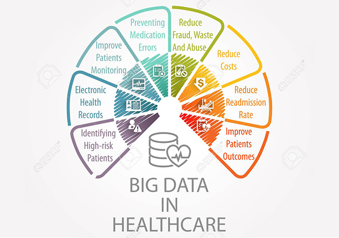 Big data A game changer in Healthcare Industry