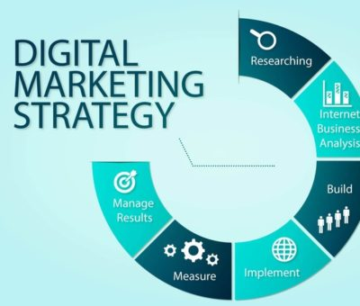 Amazing Digital Marketing Strategy